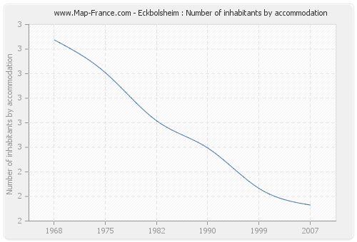 Eckbolsheim : Number of inhabitants by accommodation
