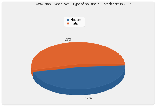 Type of housing of Eckbolsheim in 2007