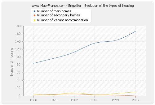 Engwiller : Evolution of the types of housing
