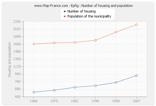 Epfig : Number of housing and population