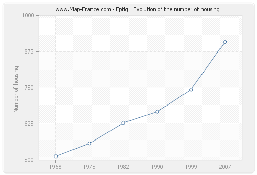 Epfig : Evolution of the number of housing