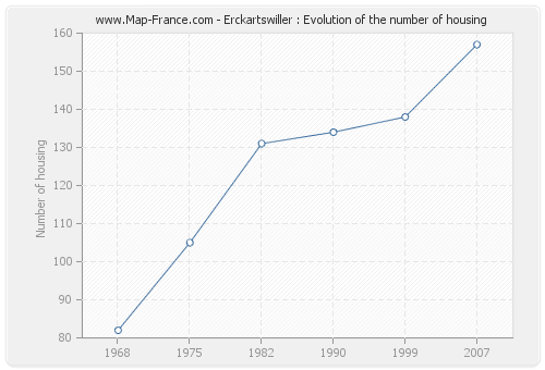 Erckartswiller : Evolution of the number of housing