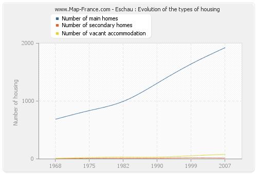 Eschau : Evolution of the types of housing