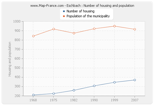 Eschbach : Number of housing and population