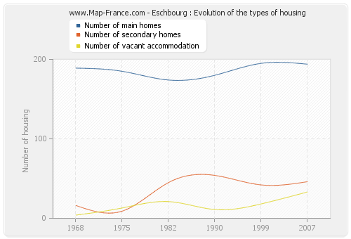 Eschbourg : Evolution of the types of housing