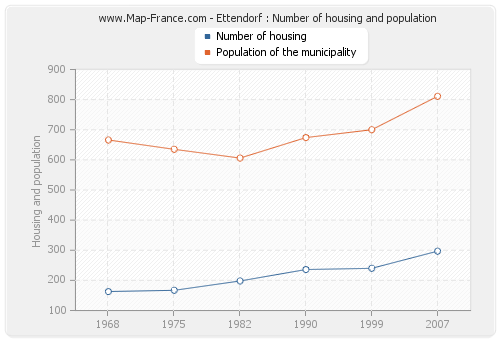 Ettendorf : Number of housing and population