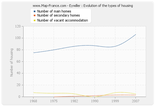 Eywiller : Evolution of the types of housing