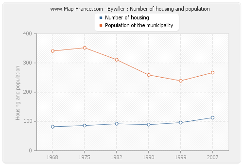 Eywiller : Number of housing and population