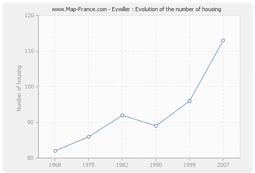 Eywiller : Evolution of the number of housing