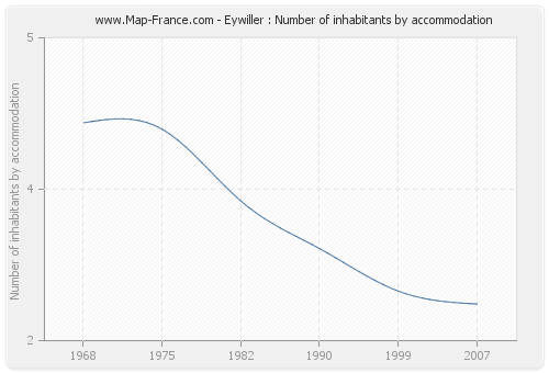Eywiller : Number of inhabitants by accommodation