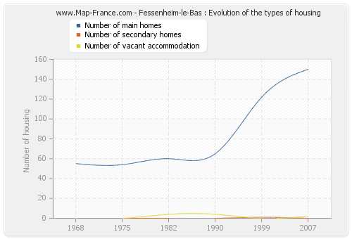 Fessenheim-le-Bas : Evolution of the types of housing