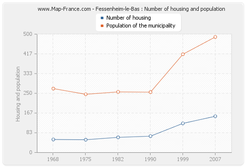 Fessenheim-le-Bas : Number of housing and population