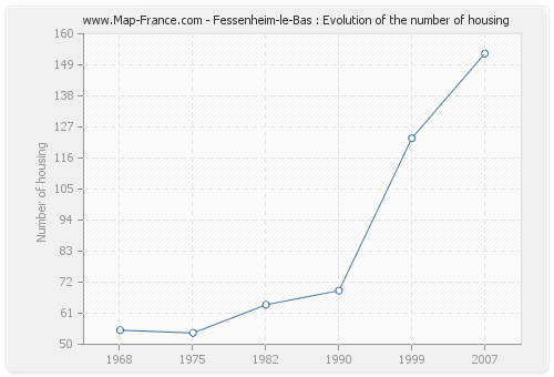 Fessenheim-le-Bas : Evolution of the number of housing