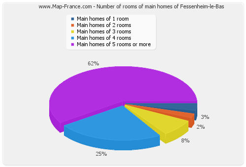 Number of rooms of main homes of Fessenheim-le-Bas