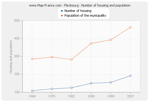 Flexbourg : Number of housing and population