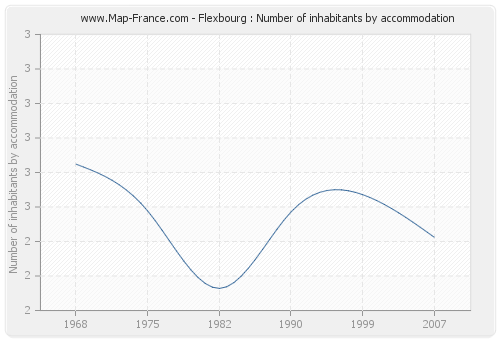 Flexbourg : Number of inhabitants by accommodation