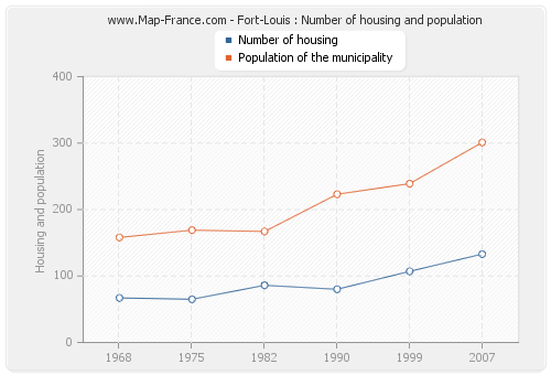 Fort-Louis : Number of housing and population