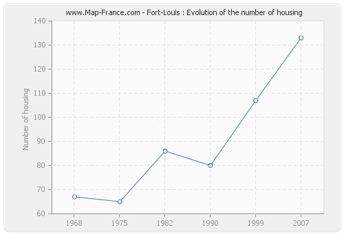 Fort-Louis : Evolution of the number of housing