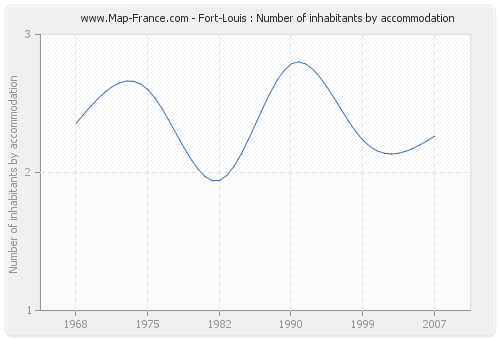 Fort-Louis : Number of inhabitants by accommodation