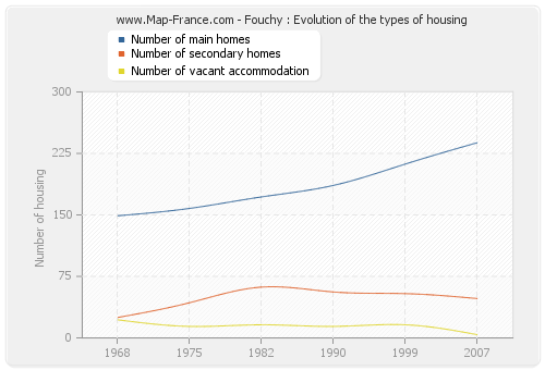 Fouchy : Evolution of the types of housing
