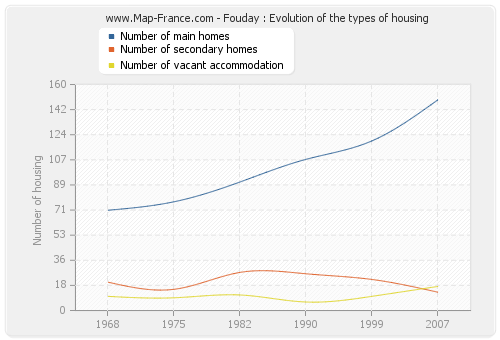 Fouday : Evolution of the types of housing