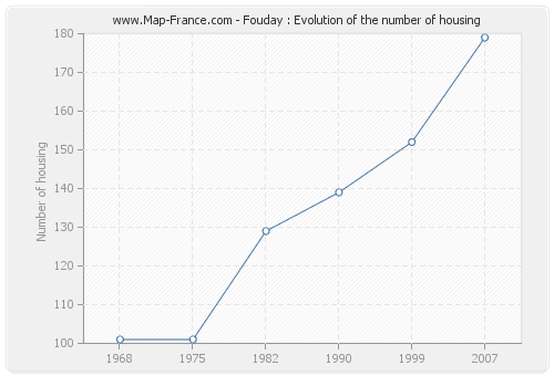 Fouday : Evolution of the number of housing