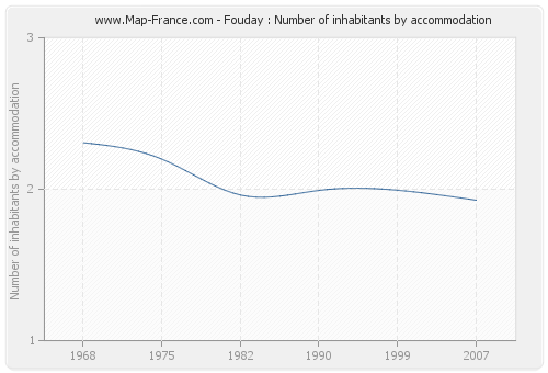 Fouday : Number of inhabitants by accommodation