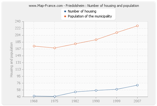 Friedolsheim : Number of housing and population