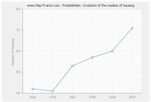 Friedolsheim : Evolution of the number of housing