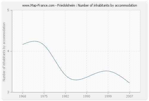Friedolsheim : Number of inhabitants by accommodation
