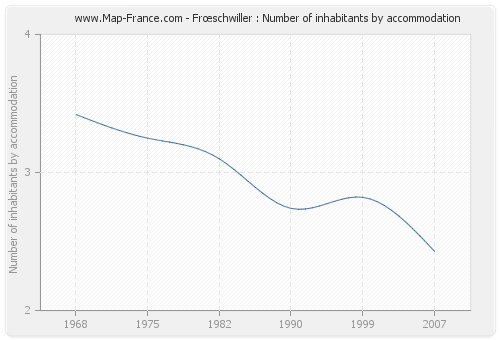 Frœschwiller : Number of inhabitants by accommodation