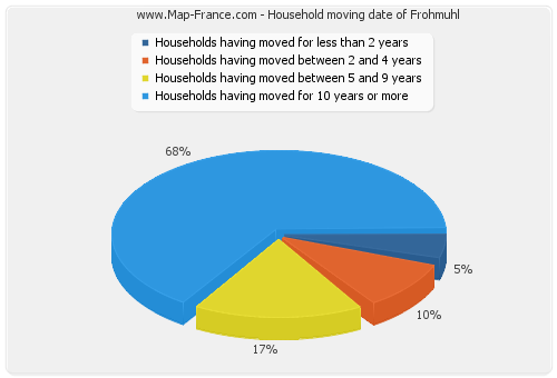 Household moving date of Frohmuhl