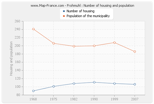 Frohmuhl : Number of housing and population