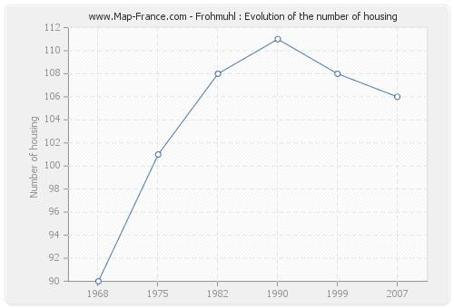 Frohmuhl : Evolution of the number of housing