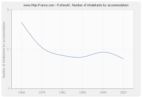 Frohmuhl : Number of inhabitants by accommodation