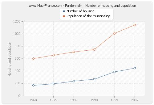 Furdenheim : Number of housing and population