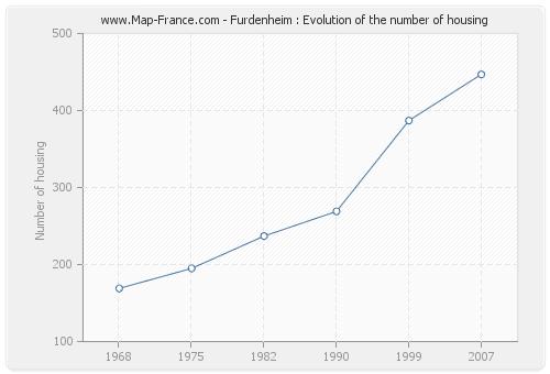Furdenheim : Evolution of the number of housing