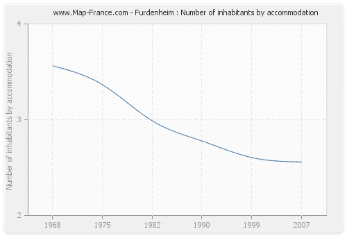 Furdenheim : Number of inhabitants by accommodation