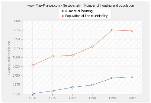 Geispolsheim : Number of housing and population