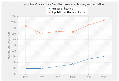 Geiswiller : Number of housing and population