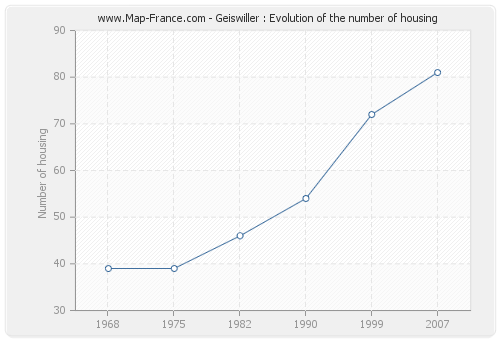 Geiswiller : Evolution of the number of housing