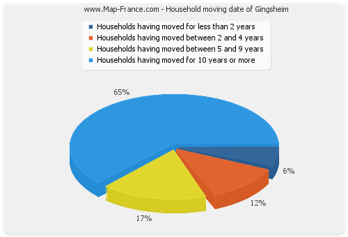 Household moving date of Gingsheim