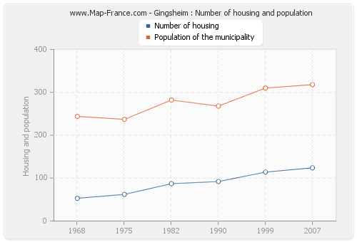 Gingsheim : Number of housing and population