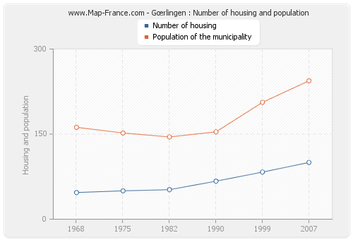 Gœrlingen : Number of housing and population