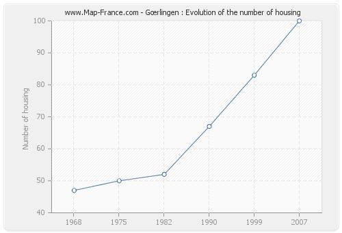 Gœrlingen : Evolution of the number of housing