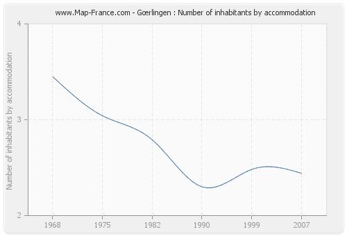 Gœrlingen : Number of inhabitants by accommodation