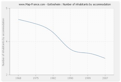 Gottesheim : Number of inhabitants by accommodation