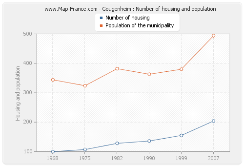 Gougenheim : Number of housing and population