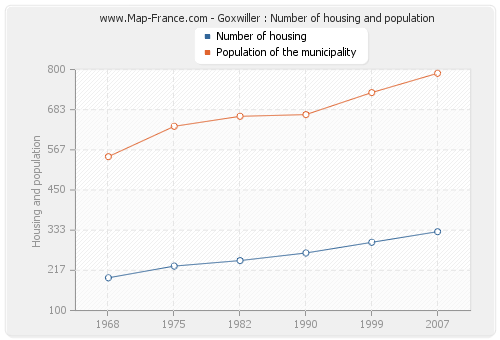 Goxwiller : Number of housing and population
