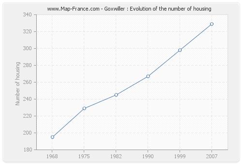 Goxwiller : Evolution of the number of housing